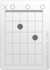 Guitar Chord : A7sus4